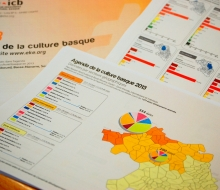"Documents de synthèse ""Agenda de la culture basque"" (2012-2013 - ICB)"